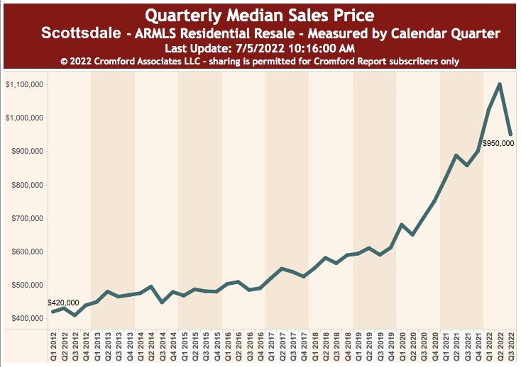 Median Home Sale Price
