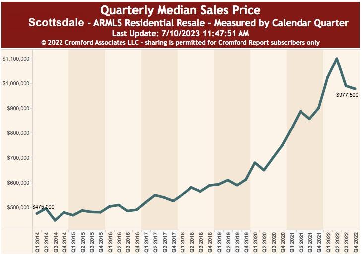 Median Home Sale Price