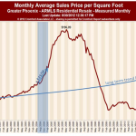 The Phoenix Real Estate Market is UP! But Up is a Relative Term