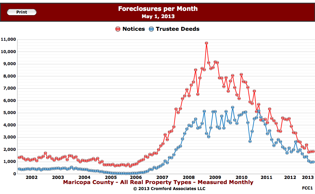 scottsdale Foreclosures Chart