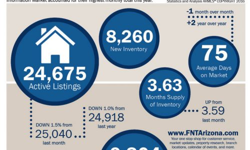 Homes Sales Up Significantly