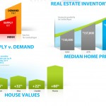 Phoenix and Scottsdale Real Estate Market Update – June 2012