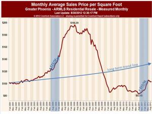 Price per Square Foot Prices Metro Phoenix Real Estate